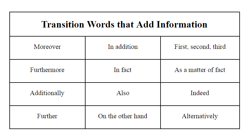 Transition words that add information