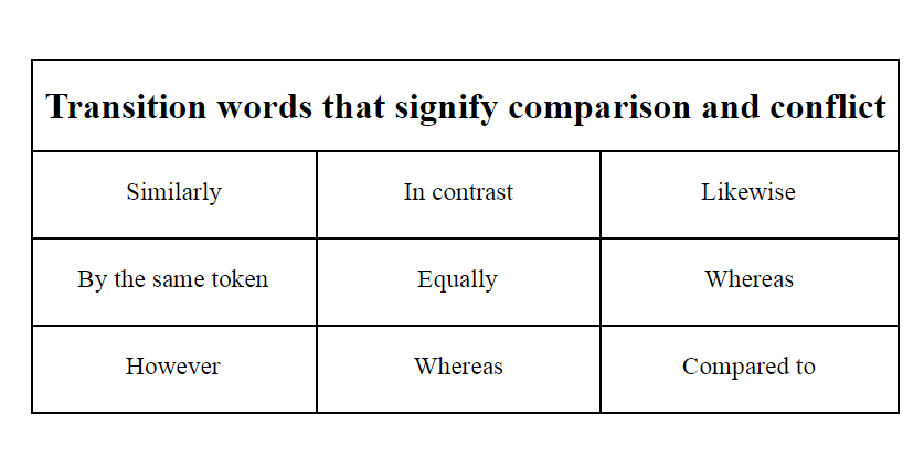 Transition words that signify comparison and conflict