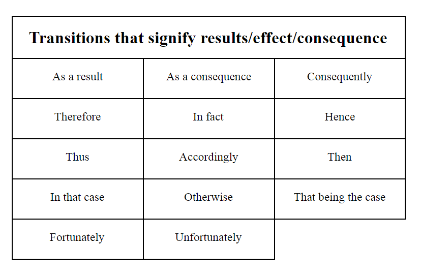 Transitions that signify results/effect/consequence