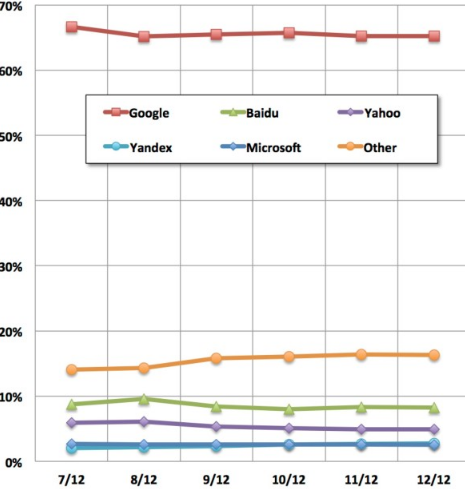 A graph shows the most popular search engines.